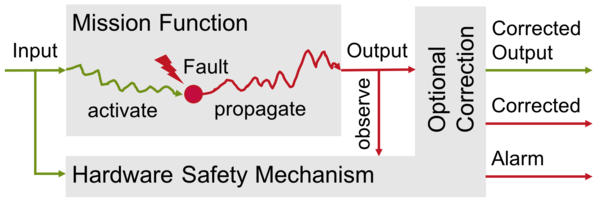 OneSpin 360 Fault Propagation diagram