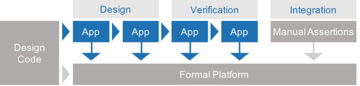 OneSpin Formal Apps diagram