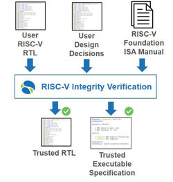 RISC-V Verification Integrity Flow