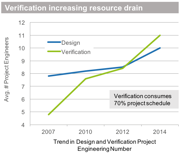 Trend in Design and Verification Project
