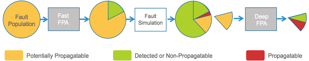 FPA Fault Propagation diagram