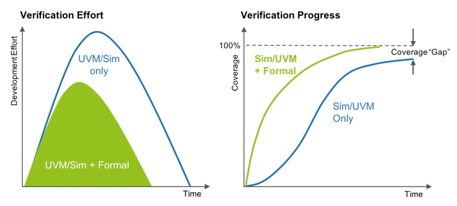 Metric Driven Verification picture