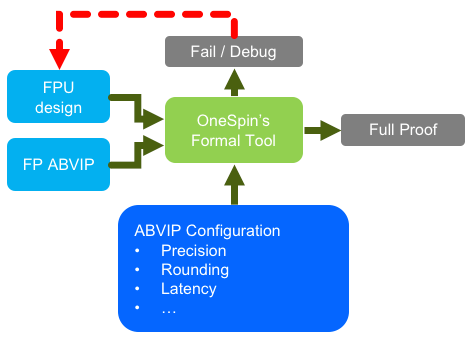 OneSpin FPU App diagram
